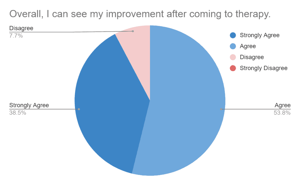"""The client feedback survey showed that 53.8% Agreed, 38.5% Agreed and 7.7% Disagreed with """"Overall, I can see my improvement after coming to therapy."""""""