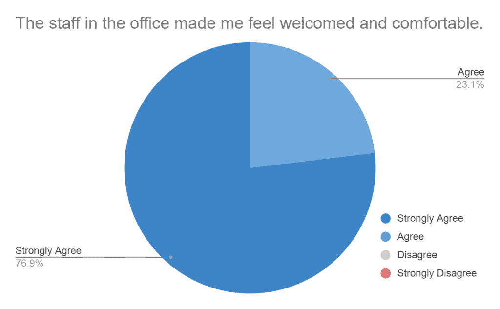 """The client feedback survey showed that 76.9% Strongly Agreed and 23.1% Agreed with """"The staff in the office made me feel welcomed and comfortable."""""""